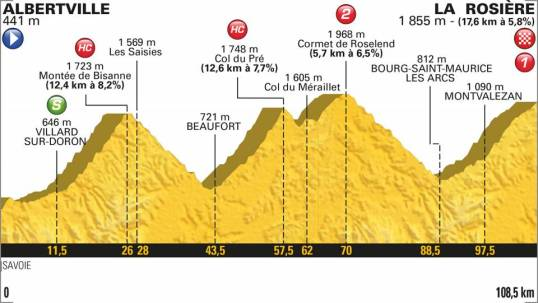 TdF 2018 Stage 11