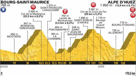 TdF 2018 Stage 12
