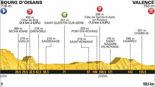 TdF 2018 Stage 13