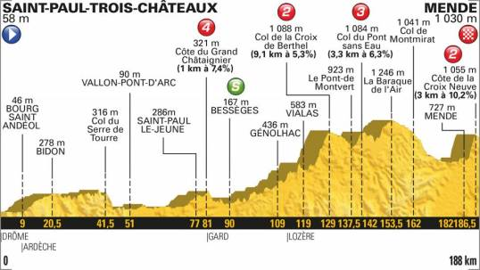 TdF 2018 Stage 14