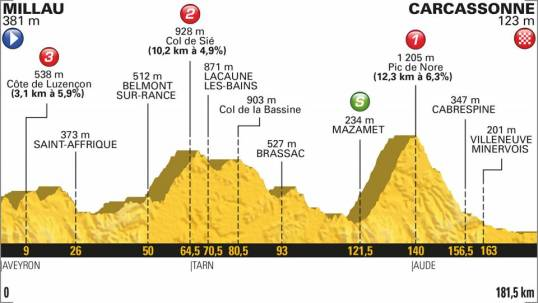 TdF 2018 Stage 15