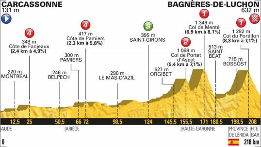 TdF 2018 Stage 16