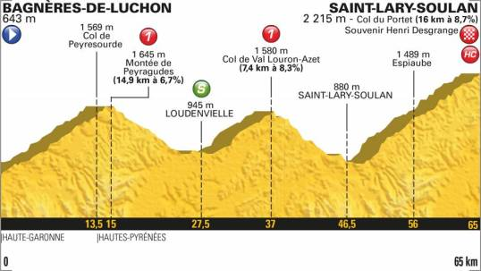 TdF 2018 Stage 17