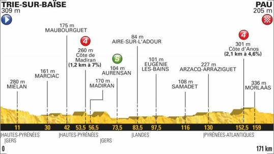 TdF 2018 Stage 18