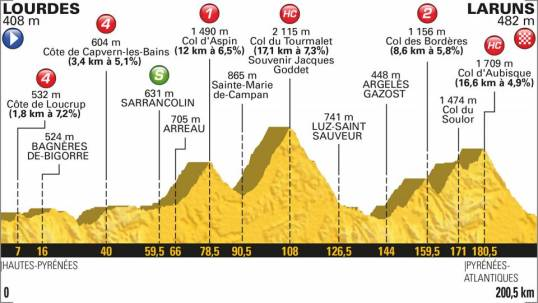 TdF 2018 Stage 19