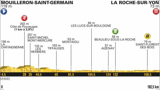 TdF 2018 Stage 2