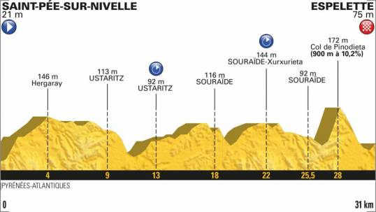TdF 2018 Stage 20