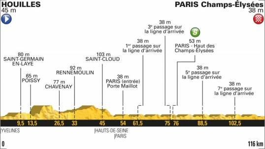 TdF 2018 Stage 21