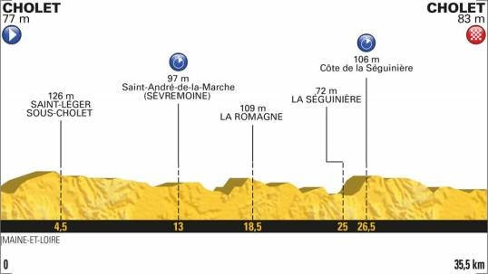 TdF 2018 Stage 3