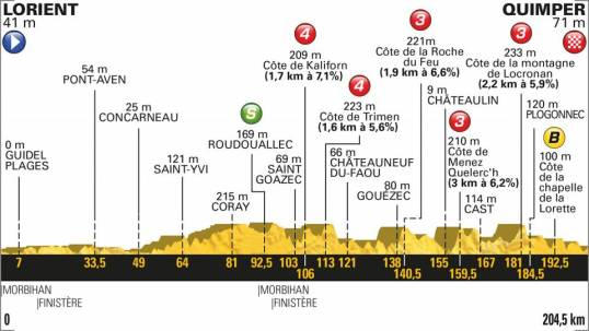 TdF 2018 Stage 5