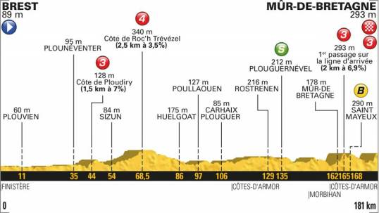 TdF 2018 Stage 6