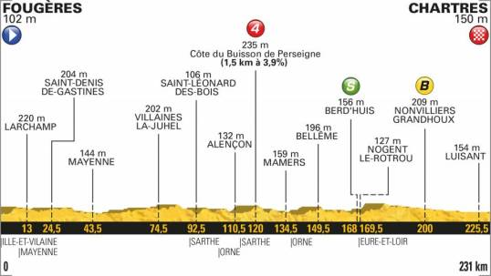 TdF 2018 Stage 7