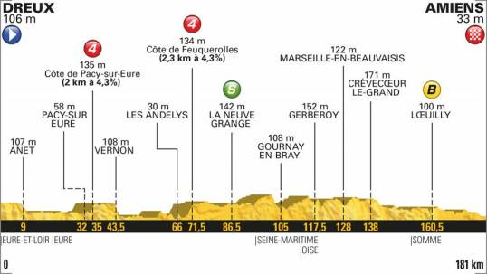 TdF 2018 Stage 8