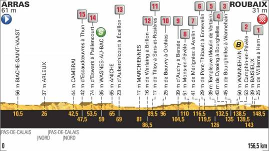 TdF 2018 Stage 9